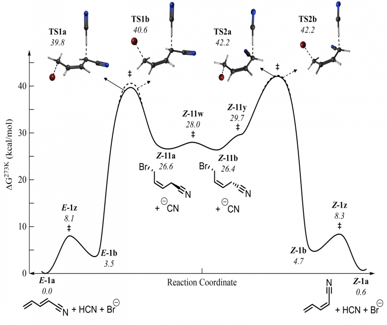 Reaction Coordinate for cyanobutadiene isomer formation