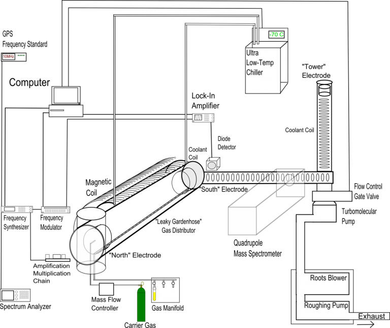 Schematic Diagram of Rotational Spectrometer