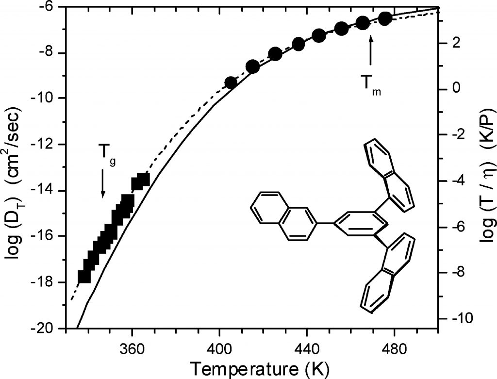 71_Self-Diffusion of Supercooled Tris-naphthylbenzene Graphical Abstract Links to Article