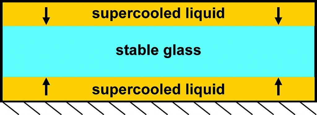 74_Transformation of Stable Glasses into Supercooled Liquids Graphical Abstract Links to Article